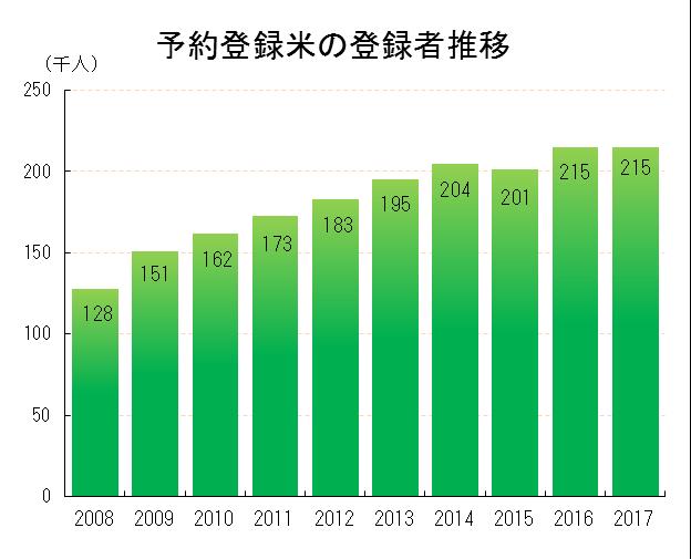 yoyakumai2017